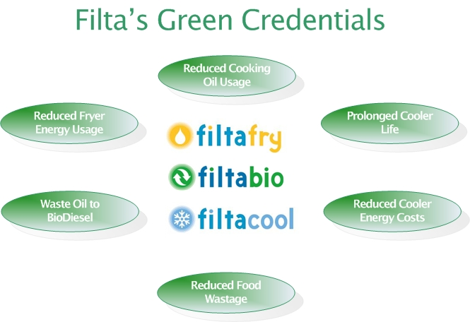 Filtas Green Credentials