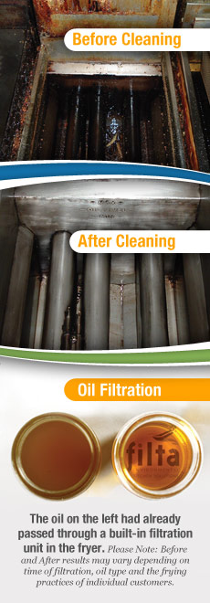 Before and after fryer micro oil filtration and fryer cleaning
